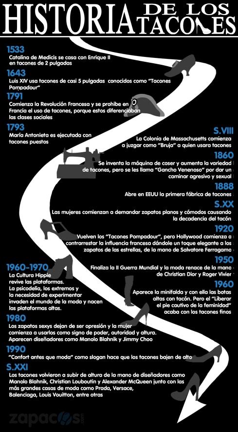 Infografía Historia Tacones